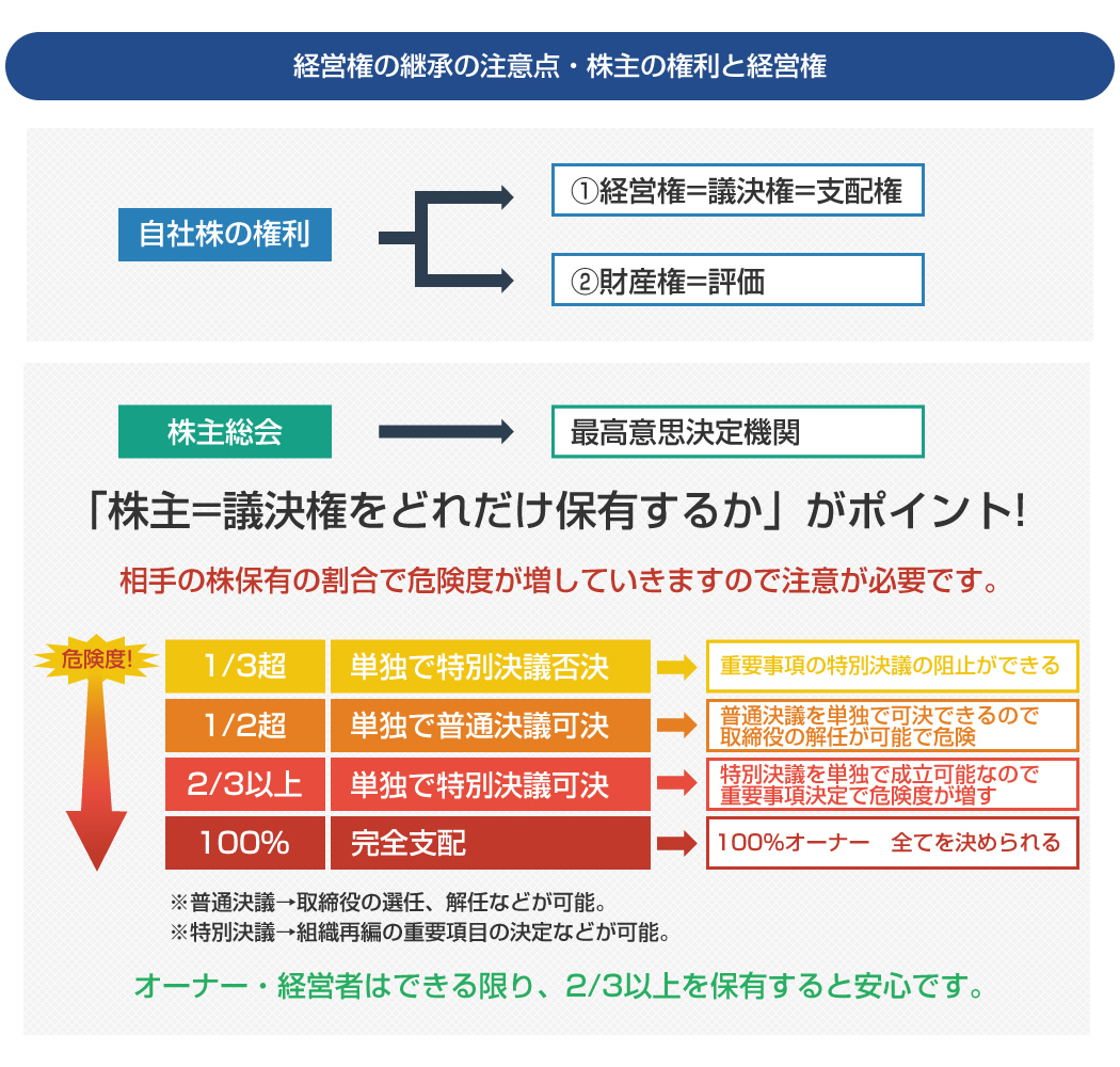 経営権の継承の注意点・株主の権利と経営権